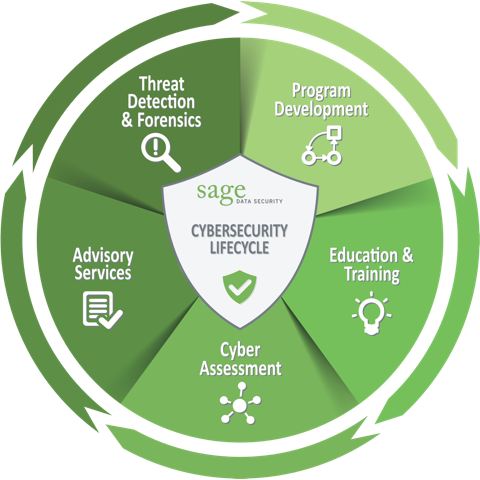The Sage Data Security Cybersecurity Lifecycle