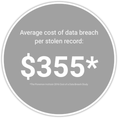 Average cost of breach per stolen record in healthcare is $355