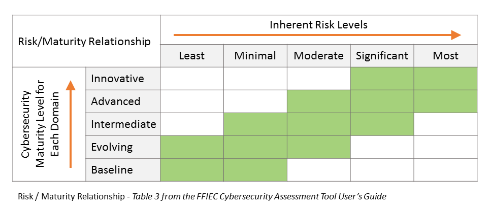 risk-maturity-relationship-ffiec-cybersecurity.png